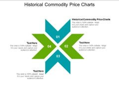 Historical Commodity Price Charts Ppt PowerPoint Presentation File Elements Cpb