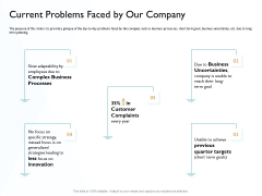 Hit And Trial Approach Current Problems Faced By Our Company Ppt Professional Slide Portrait PDF