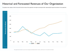 Hit And Trial Approach Historical And Forecasted Revenues Of Our Organization Ppt Layouts Ideas PDF