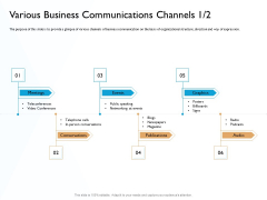 Hit And Trial Approach Various Business Communications Channels Audio Ppt Professional Tips PDF