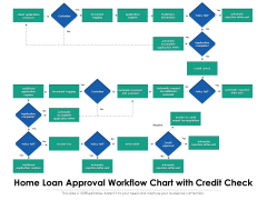 Home Loan Approval Workflow Chart With Credit Check Ppt PowerPoint Presentation Styles Model PDF