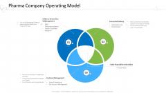 Hospital Administration Pharma Company Operating Model Ppt Styles Good PDF