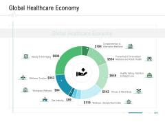 Hospital Management Global Healthcare Economy Ppt Layouts Slide Download PDF