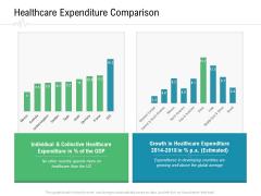 Hospital Management Healthcare Expenditure Comparison Ppt Model Inspiration PDF