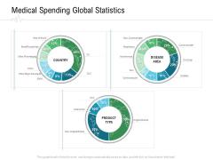 Hospital Management Medical Spending Global Statistics Ppt Slides Show PDF