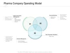 Hospital Management Pharma Company Operating Model Ppt Infographics Icons PDF