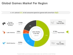 Hotel And Tourism Planning Global Games Market Per Region Designs PDF