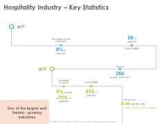 Hotel And Tourism Planning Hospitality Industry Key Statistics Themes PDF