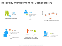 Hotel And Tourism Planning Hospitality Management KPI Dashboard Fixed Formats PDF