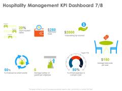 Hotel And Tourism Planning Hospitality Management KPI Dashboard Number Information PDF