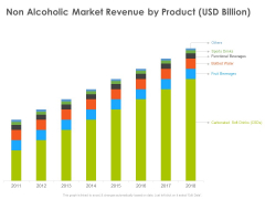 Hotel And Tourism Planning Non Alcoholic Market Revenue By Product USD Billion Elements PDF