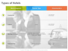Hotel And Tourism Planning Types Of Hotels Graphics PDF