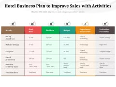 Hotel Business Plan To Improve Sales With Activities Ppt PowerPoint Presentation File Format PDF