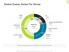 Hotel Management Plan Global Games Market Per Device Graphics PDF