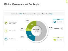 Hotel Management Plan Global Games Market Per Region Slides PDF