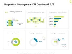 Hotel Management Plan Hospitality Management KPI Dashboard Average Rules PDF