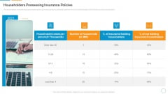 Householders Possessing Insurance Policies Demonstration PDF
