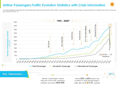 How Aviation Industry Coping With COVID 19 Pandemic Airline Passengers Traffic Evolution Statistics With Crisis Information Graphics PDF