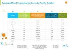 How Aviation Industry Coping With COVID 19 Pandemic Assessing Risk Of Unemployment On Asia Pacific Aviation Introduction PDF