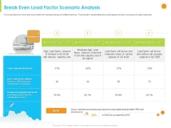 How Aviation Industry Coping With COVID 19 Pandemic Break Even Load Factor Scenario Analysis Ideas PDF
