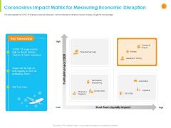How Aviation Industry Coping With COVID 19 Pandemic Coronavirus Impact Matrix For Measuring Economic Disruption Slides PDF