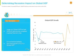 How Aviation Industry Coping With COVID 19 Pandemic Determining Recession Impact On Global GDP Graphics PDF