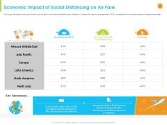 How Aviation Industry Coping With COVID 19 Pandemic Economic Impact Of Social Distancing On Air Fare Mockup PDF