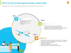 How Aviation Industry Coping With COVID 19 Pandemic PDCA Cycle For Managing Aviation Safety Risks Ideas PDF