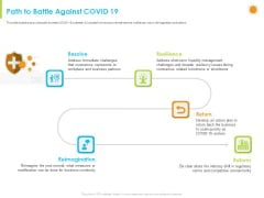 How Aviation Industry Coping With COVID 19 Pandemic Path To Battle Against COVID 19 Portrait PDF