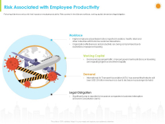 How Aviation Industry Coping With COVID 19 Pandemic Risk Associated With Employee Productivity Pictures PDF
