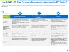 How COVID 19 Alter Forecasted Assumption Associated To ICT Sector Ppt Layouts Master Slide PDF
