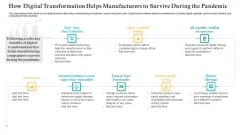 How Digital Transformation Helps Manufacturers To Survive During The Pandemic Ppt Icon Model PDF