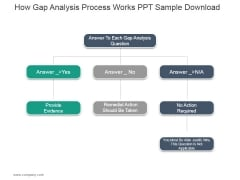 How Gap Analysis Process Works Ppt PowerPoint Presentation Visual Aids