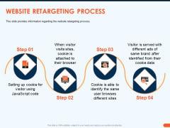 How Increase Sales Conversions Retargeting Strategies Website Retargeting Process Topics PDF