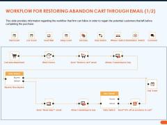 How Increase Sales Conversions Retargeting Strategies Workflow For Restoring Abandon Cart Through Email Data Download PDF