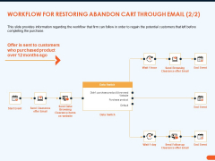 How Increase Sales Conversions Retargeting Strategies Workflow For Restoring Abandon Cart Through Email Graphics PDF