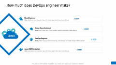 How Much Does Devops Engineer Make Ppt Professional Files PDF