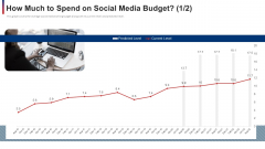 How Much To Spend On Social Media Budget Level Ppt Pictures Examples PDF