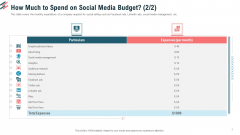 How Much To Spend On Social Media Budget Social Media Ppt File Inspiration PDF