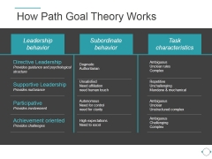 How Path Goal Theory Works Ppt PowerPoint Presentation Files