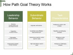 How Path Goal Theory Works Ppt PowerPoint Presentation Good