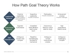 How Path Goal Theory Works Ppt PowerPoint Presentation Show