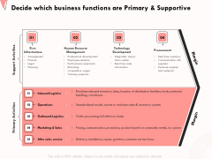 How Strengthen Relationships Clients And Partners Decide Which Business Functions Are Primary And Supportive Topics PDF