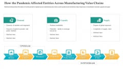 How The Pandemic Affected Entities Across Manufacturing Value Chains Ppt Infographic Template Background Images PDF