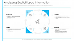 How To Build A Revenue Funnel Analyzing Explicit Lead Information Designs PDF