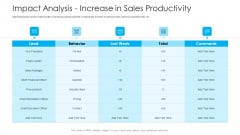 How To Build A Revenue Funnel Impact Analysis Increase In Sales Productivity Pictures PDF