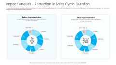 How To Build A Revenue Funnel Impact Analysis Reduction In Sales Cycle Duration Themes PDF