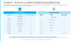 How To Build A Revenue Funnel Implicit Active Vs Latent Lead Buying Behavior Download PDF