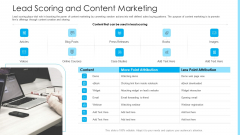 How To Build A Revenue Funnel Lead Scoring And Content Marketing Summary PDF