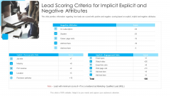 How To Build A Revenue Funnel Lead Scoring Criteria For Implicit Explicit And Negative Attributes Summary PDF